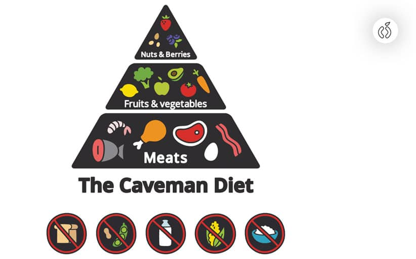 The Complete Paleo Diet Food List (It Includes Everything)